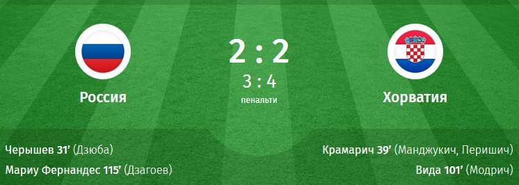 Россия Хорватия на Чемпионате мира 2018