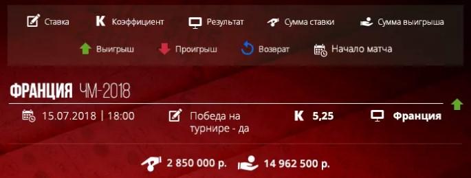 Букмекерские конторы выигрыш более 10 000 000 рублейСпорт, ставки