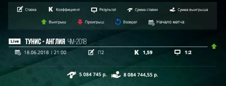 ЧМ 2018Спорт, ставки