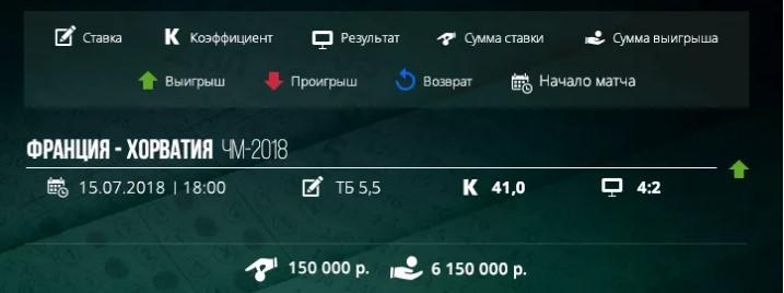 Выигрыш свыше 6 000 000 рублейСпорт, ставки